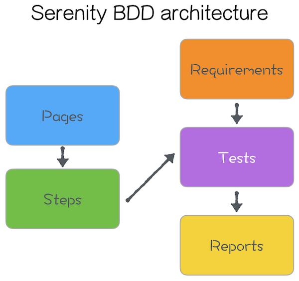 Serenity BDD architecture