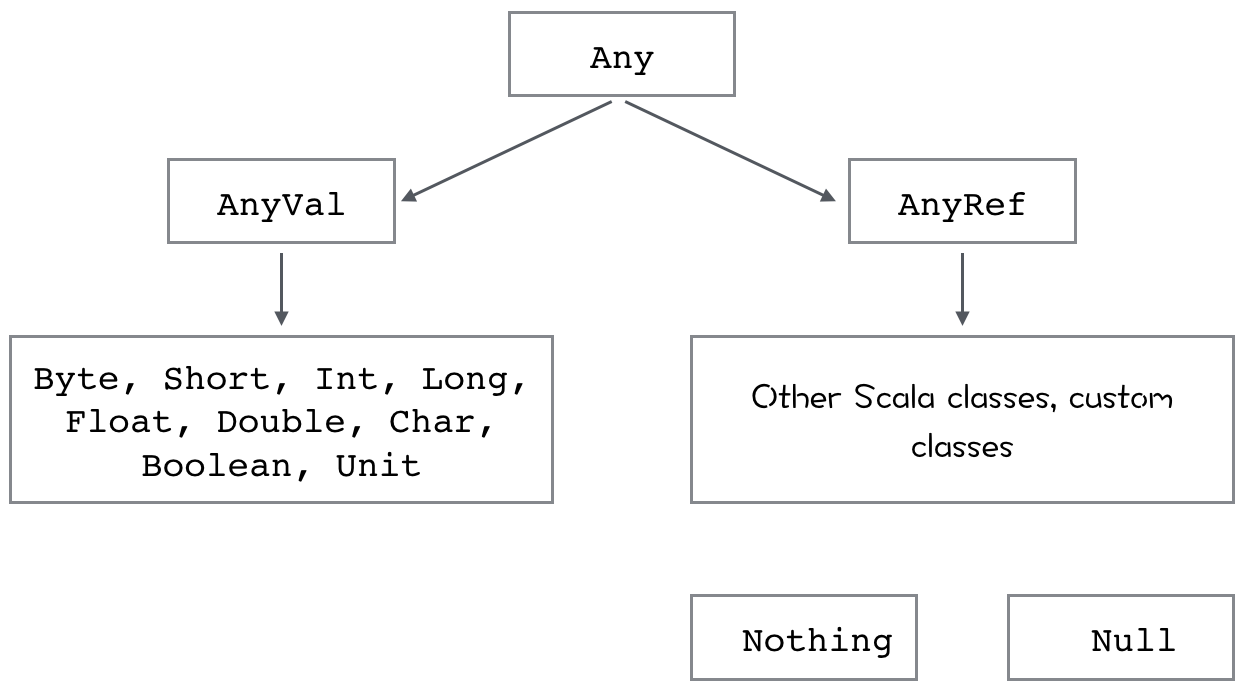 Scala-class-hierarchy