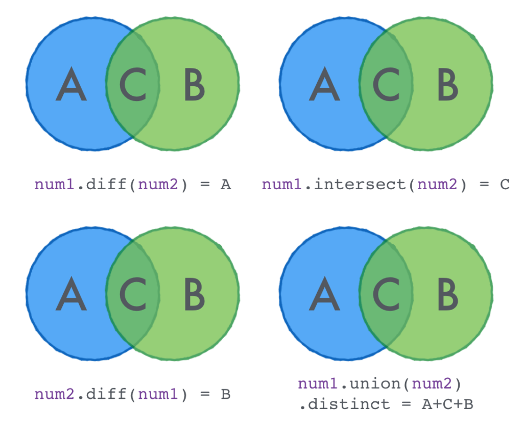 Scala collection Euler functions